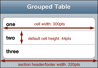 If you set a custom background on a plain style table the background should be 320 points wide. For grouped tables cell backgrounds should be 300 points ...  sc 1 st  iPhone Development 101 & iPhone Development 101: UITableView: Customizing Table Cells ...
